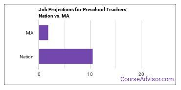 Job Projections for Preschool Teachers: Nation vs. MA