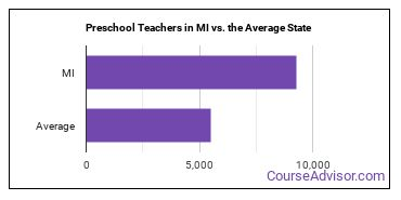 Preschool Teachers in MI vs. the Average State