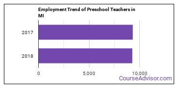 Preschool Teachers in MI Employment Trend