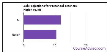 Job Projections for Preschool Teachers: Nation vs. MI
