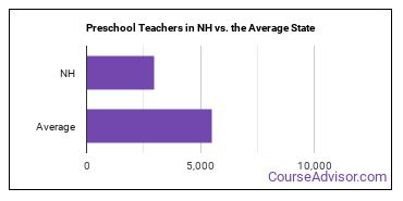 Preschool Teachers in NH vs. the Average State