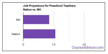Job Projections for Preschool Teachers: Nation vs. NH