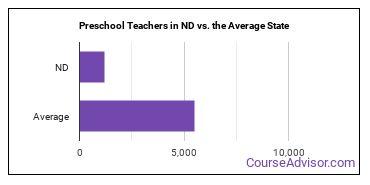 Preschool Teachers in ND vs. the Average State