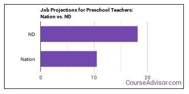 Job Projections for Preschool Teachers: Nation vs. ND
