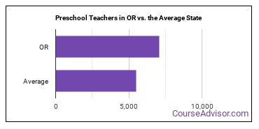 Preschool Teachers in OR vs. the Average State
