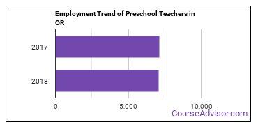 Preschool Teachers in OR Employment Trend