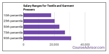 Salary Ranges for Textile and Garment Pressers
