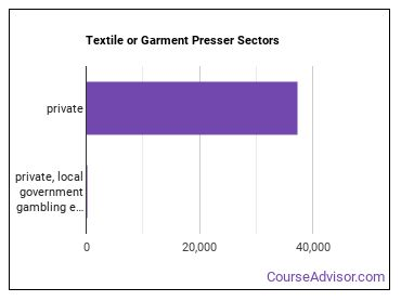 Textile or Garment Presser Sectors