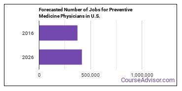 Forecasted Number of Jobs for Preventive Medicine Physicians in U.S.
