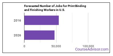 Forecasted Number of Jobs for Print Binding and Finishing Workers in U.S.