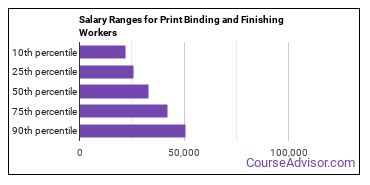 Salary Ranges for Print Binding and Finishing Workers