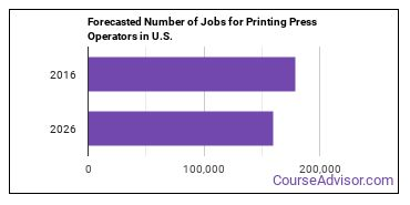 Forecasted Number of Jobs for Printing Press Operators in U.S.