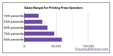 Salary Ranges for Printing Press Operators