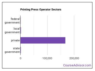 Printing Press Operator Sectors