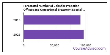 Forecasted Number of Jobs for Probation Officers and Correctional Treatment Specialists in U.S.