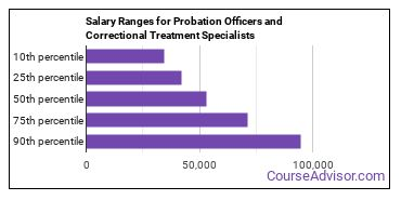Salary Ranges for Probation Officers and Correctional Treatment Specialists