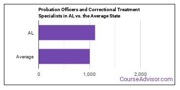 Probation Officers and Correctional Treatment Specialists in AL vs. the Average State