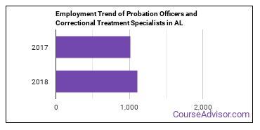 Probation Officers and Correctional Treatment Specialists in AL Employment Trend