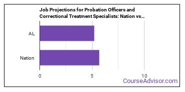 Job Projections for Probation Officers and Correctional Treatment Specialists: Nation vs. AL