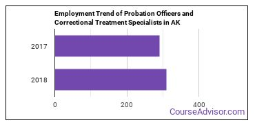 Probation Officers and Correctional Treatment Specialists in AK Employment Trend