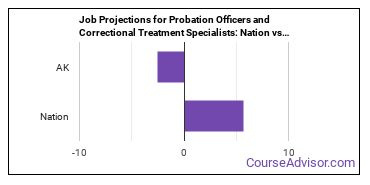 Job Projections for Probation Officers and Correctional Treatment Specialists: Nation vs. AK
