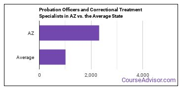 Probation Officers and Correctional Treatment Specialists in AZ vs. the Average State