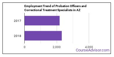Probation Officers and Correctional Treatment Specialists in AZ Employment Trend