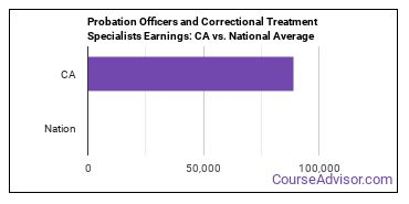 Probation Officers and Correctional Treatment Specialists Earnings: CA vs. National Average