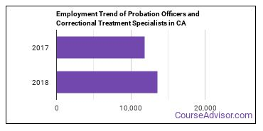 Probation Officers and Correctional Treatment Specialists in CA Employment Trend
