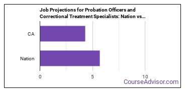 Job Projections for Probation Officers and Correctional Treatment Specialists: Nation vs. CA