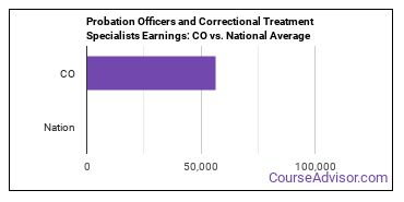 Probation Officers and Correctional Treatment Specialists Earnings: CO vs. National Average