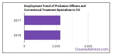 Probation Officers and Correctional Treatment Specialists in CO Employment Trend