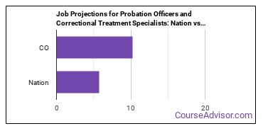 Job Projections for Probation Officers and Correctional Treatment Specialists: Nation vs. CO