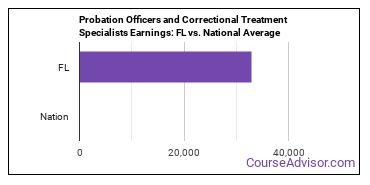 Probation Officers and Correctional Treatment Specialists Earnings: FL vs. National Average