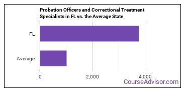Probation Officers and Correctional Treatment Specialists in FL vs. the Average State