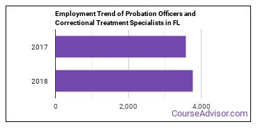 Probation Officers and Correctional Treatment Specialists in FL Employment Trend