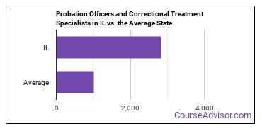 Probation Officers and Correctional Treatment Specialists in IL vs. the Average State