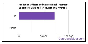 Probation Officers and Correctional Treatment Specialists Earnings: IA vs. National Average