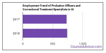 Probation Officers and Correctional Treatment Specialists in IA Employment Trend