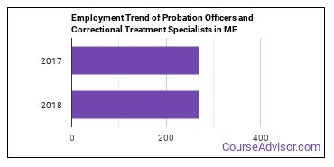 Probation Officers and Correctional Treatment Specialists in ME Employment Trend