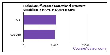Probation Officers and Correctional Treatment Specialists in MA vs. the Average State