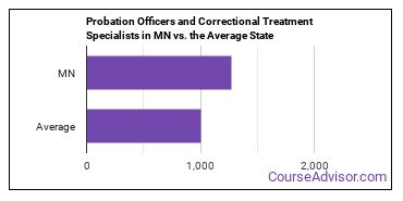 Probation Officers and Correctional Treatment Specialists in MN vs. the Average State