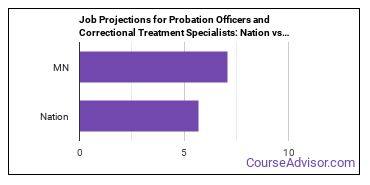 Job Projections for Probation Officers and Correctional Treatment Specialists: Nation vs. MN