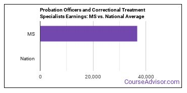 Probation Officers and Correctional Treatment Specialists Earnings: MS vs. National Average