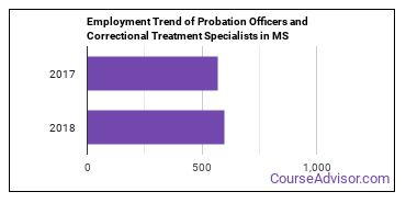 Probation Officers and Correctional Treatment Specialists in MS Employment Trend