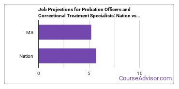 Job Projections for Probation Officers and Correctional Treatment Specialists: Nation vs. MS