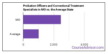 Probation Officers and Correctional Treatment Specialists in MO vs. the Average State