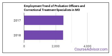 Probation Officers and Correctional Treatment Specialists in MO Employment Trend