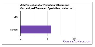 Job Projections for Probation Officers and Correctional Treatment Specialists: Nation vs. MO