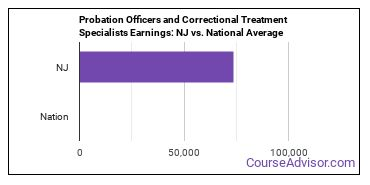 Probation Officers and Correctional Treatment Specialists Earnings: NJ vs. National Average